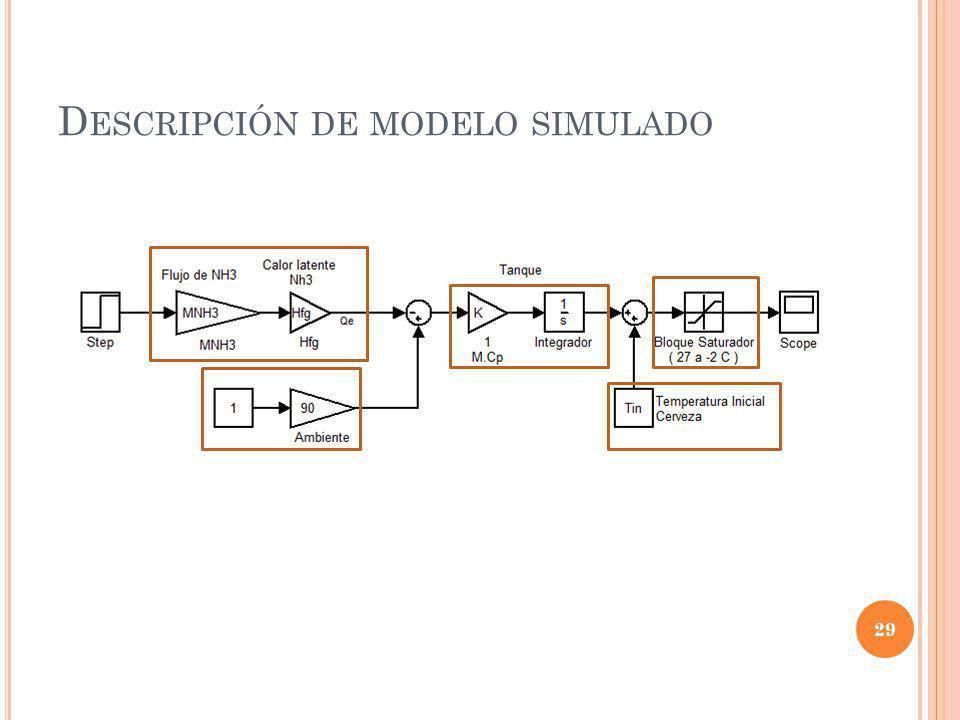 Descripción de modelo simulado