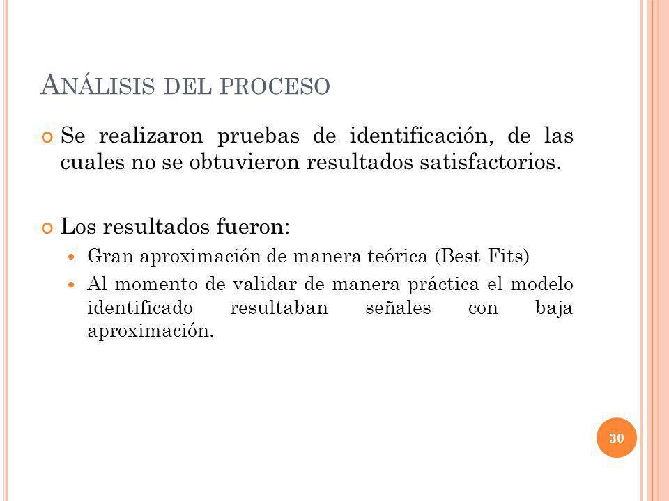 Análisis del proceso Se realizaron pruebas de identificación, de las cuales no se obtuvieron resultados satisfactorios.