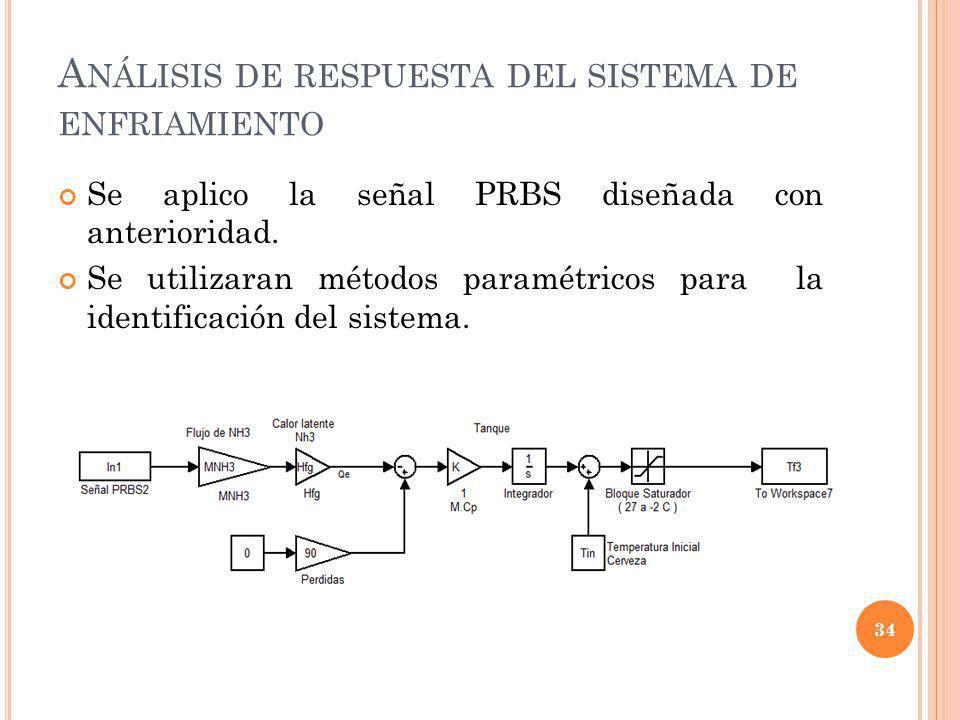 Análisis de respuesta del sistema de enfriamiento