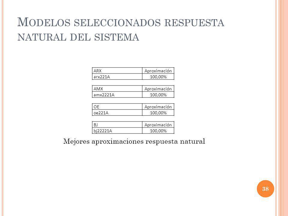 Modelos seleccionados respuesta natural del sistema