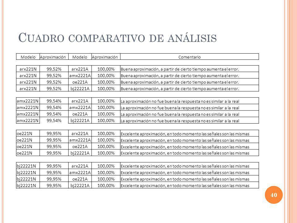 Cuadro comparativo de análisis