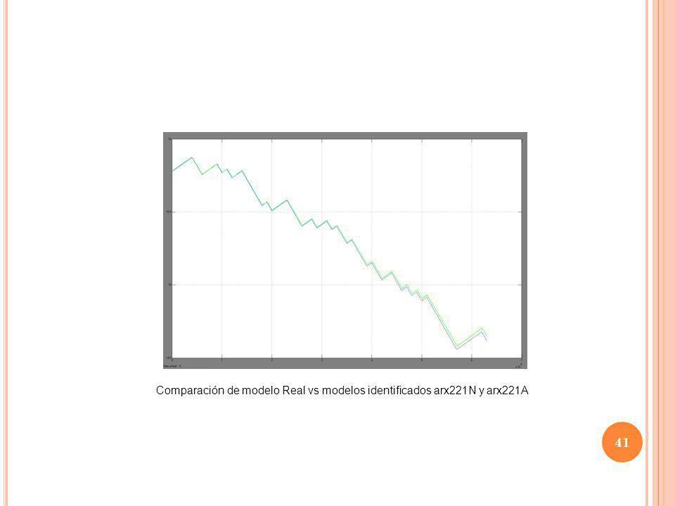Comparación de modelo Real vs modelos identificados arx221N y arx221A