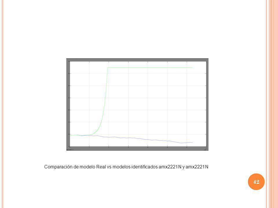 Comparación de modelo Real vs modelos identificados amx2221N y amx2221N