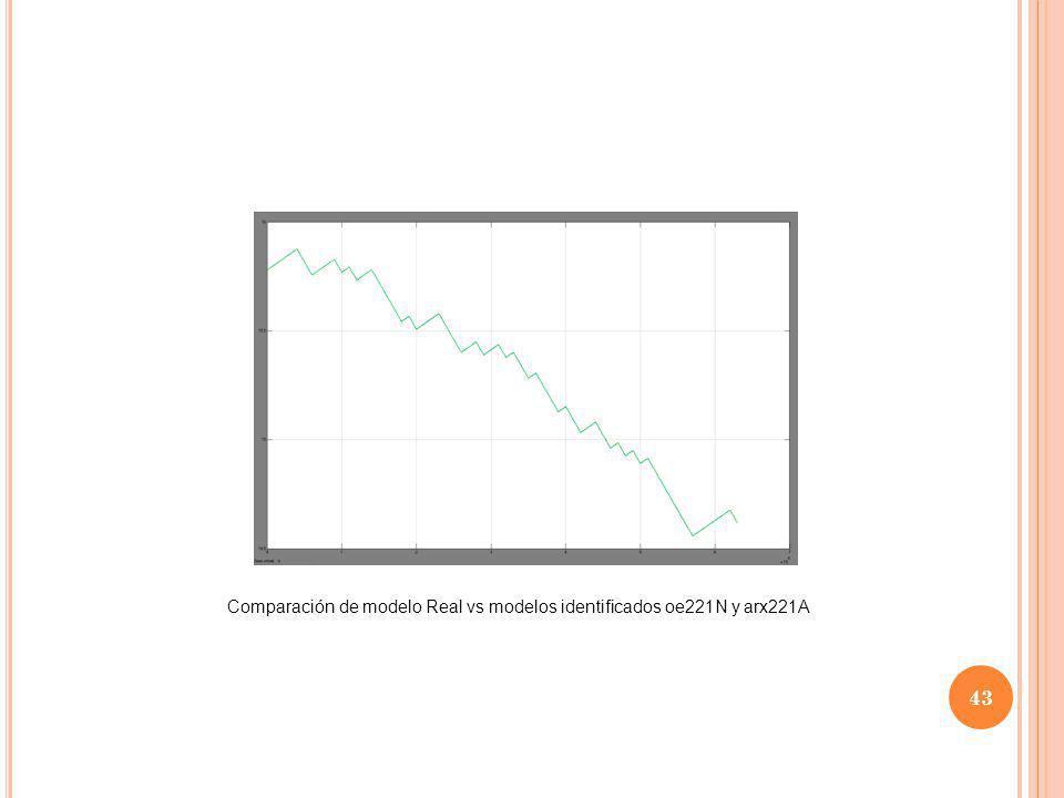 Comparación de modelo Real vs modelos identificados oe221N y arx221A