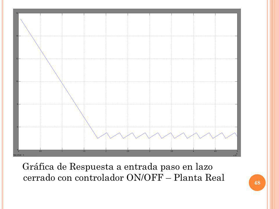 Gráfica de Respuesta a entrada paso en lazo cerrado con controlador ON/OFF – Planta Real