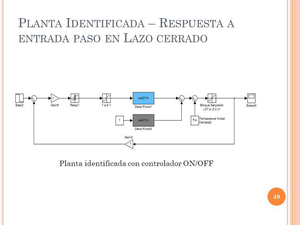 Planta Identificada – Respuesta a entrada paso en Lazo cerrado