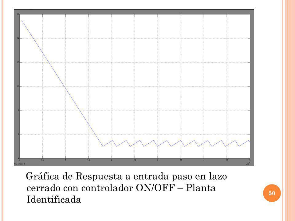 Gráfica de Respuesta a entrada paso en lazo cerrado con controlador ON/OFF – Planta Identificada