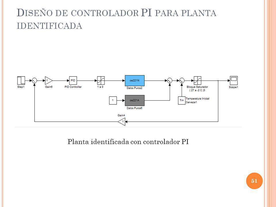 Diseño de controlador PI para planta identificada