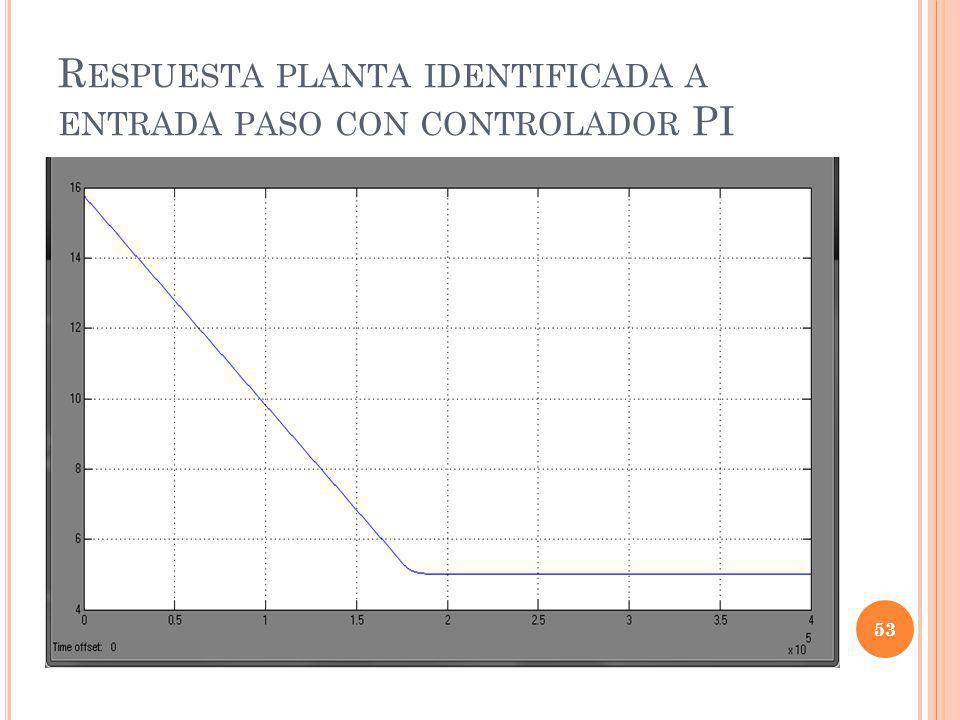 Respuesta planta identificada a entrada paso con controlador PI