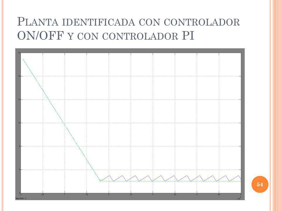Planta identificada con controlador ON/OFF y con controlador PI