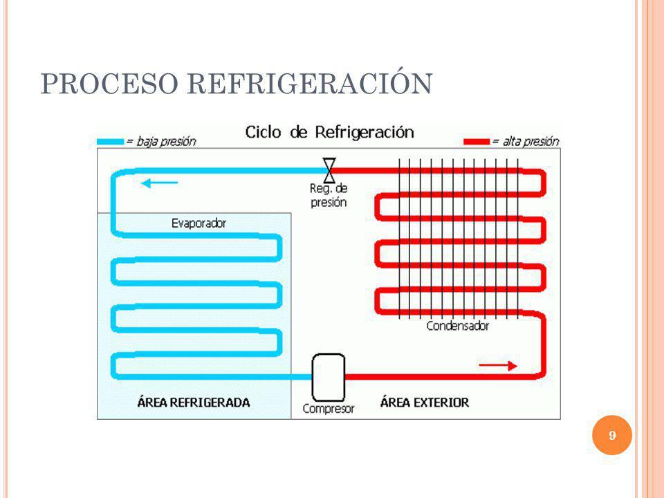 PROCESO REFRIGERACIÓN