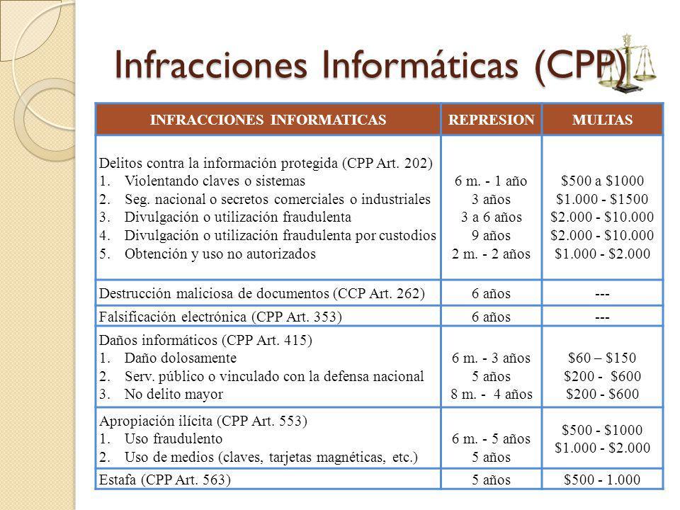 Infracciones Informáticas (CPP)