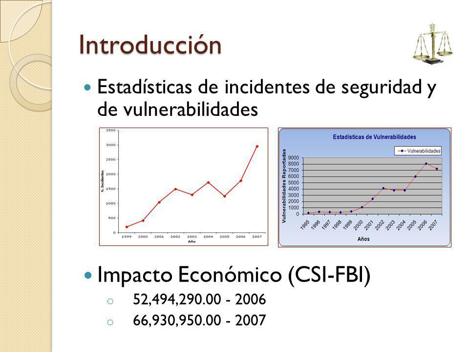 Introducción Impacto Económico (CSI-FBI)
