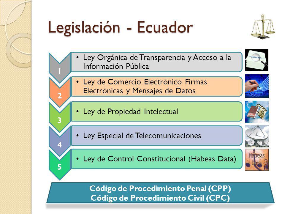 Legislación - Ecuador 1. Ley Orgánica de Transparencia y Acceso a la Información Pública. 2.