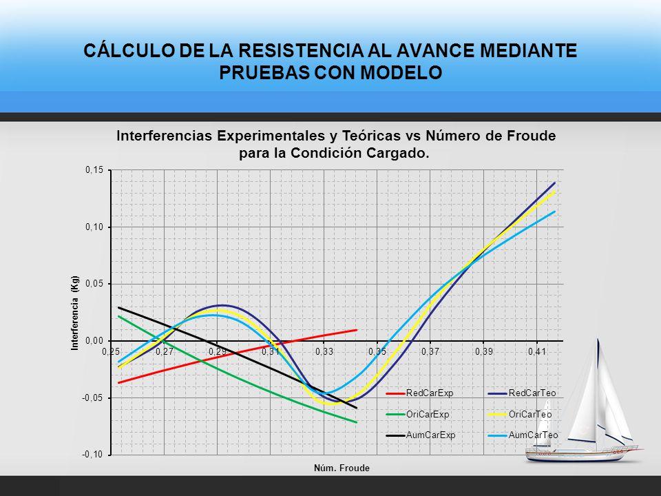 CÁLCULO DE LA RESISTENCIA AL AVANCE MEDIANTE PRUEBAS CON MODELO