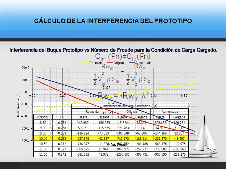 CÁLCULO DE LA INTERFERENCIA DEL PROTOTIPO