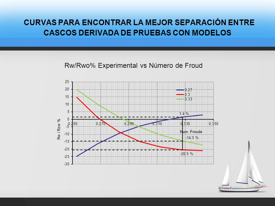 CURVAS PARA ENCONTRAR LA MEJOR SEPARACIÓN ENTRE CASCOS DERIVADA DE PRUEBAS CON MODELOS