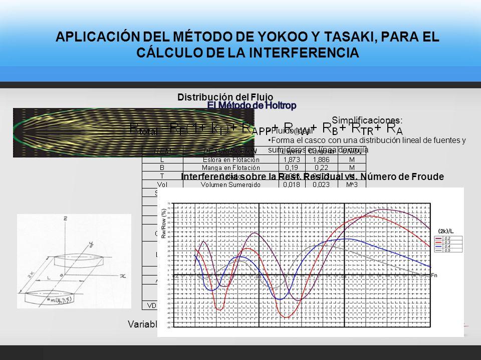 APLICACIÓN DEL MÉTODO DE YOKOO Y TASAKI, PARA EL CÁLCULO DE LA INTERFERENCIA