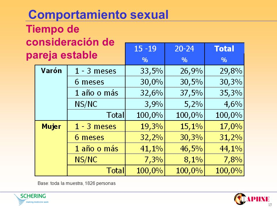 Comportamiento sexual