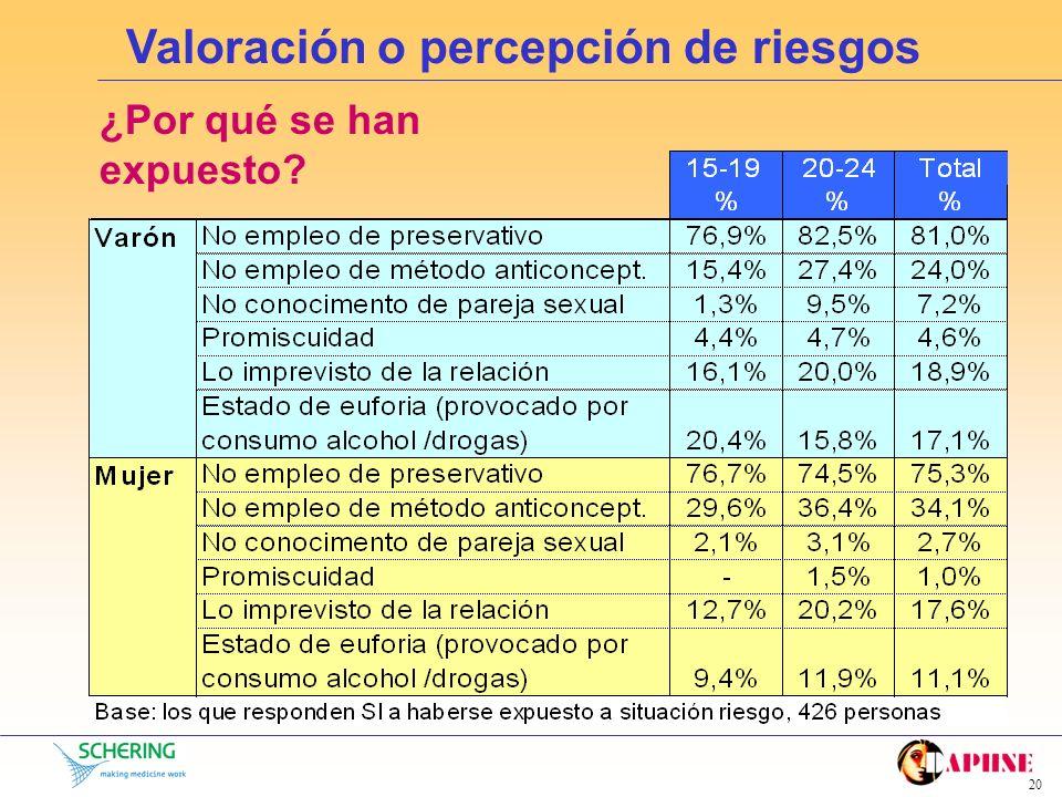 Valoración o percepción de riesgos