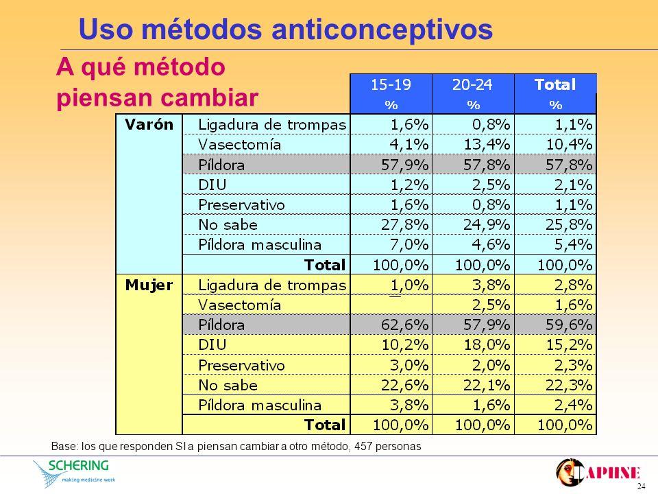 Uso métodos anticonceptivos