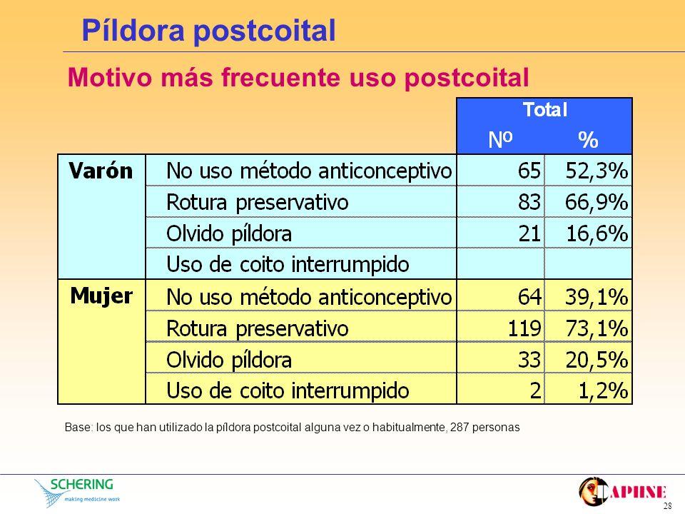 Píldora postcoital Motivo más frecuente uso postcoital