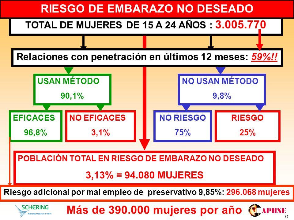 RIESGO DE EMBARAZO NO DESEADO