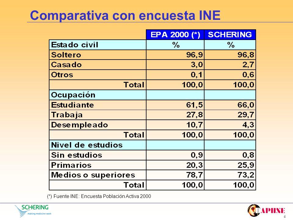 Comparativa con encuesta INE