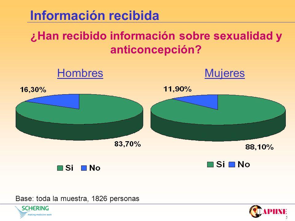 ¿Han recibido información sobre sexualidad y anticoncepción