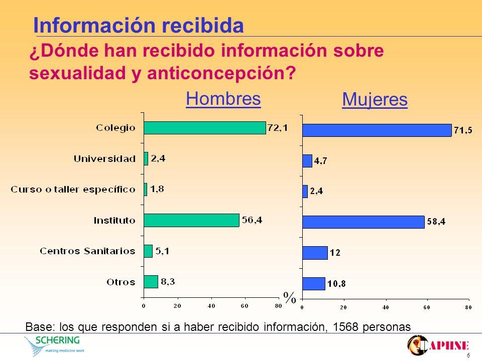 Información recibida ¿Dónde han recibido información sobre sexualidad y anticoncepción Hombres. Mujeres.