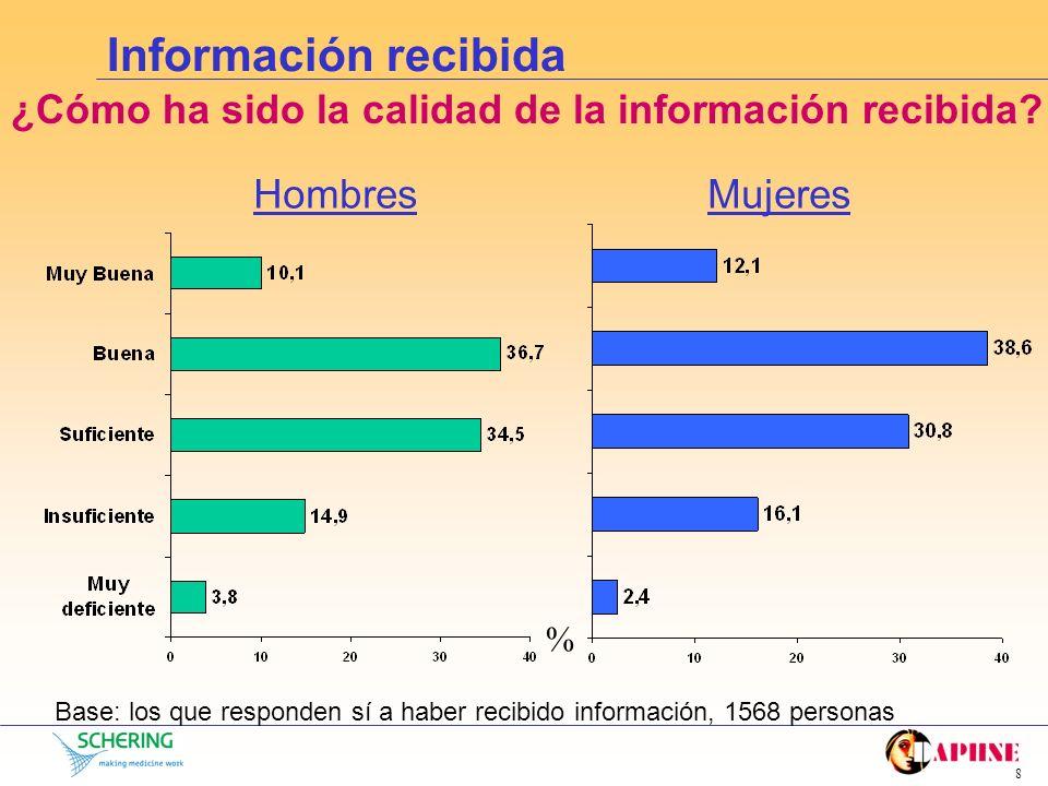 Información recibida ¿Cómo ha sido la calidad de la información recibida Hombres. Mujeres. %