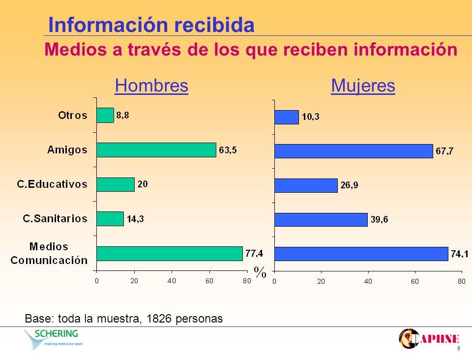 Información recibida Medios a través de los que reciben información
