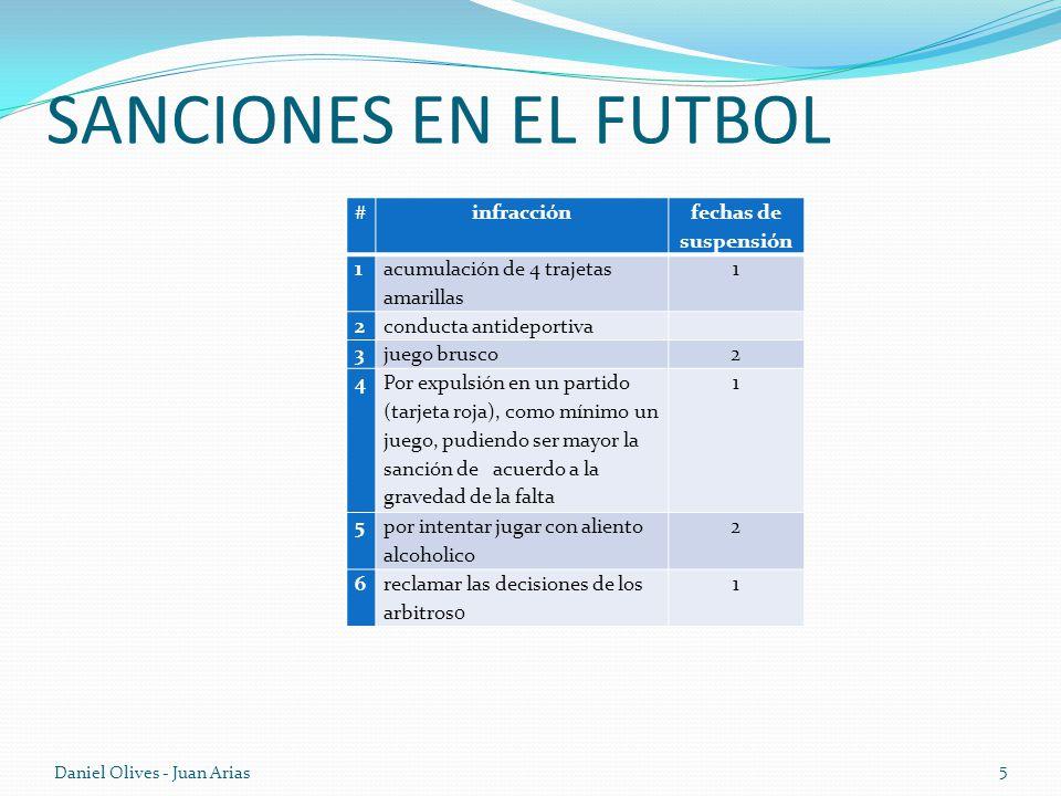 SANCIONES EN EL FUTBOL # infracción fechas de suspensión 1