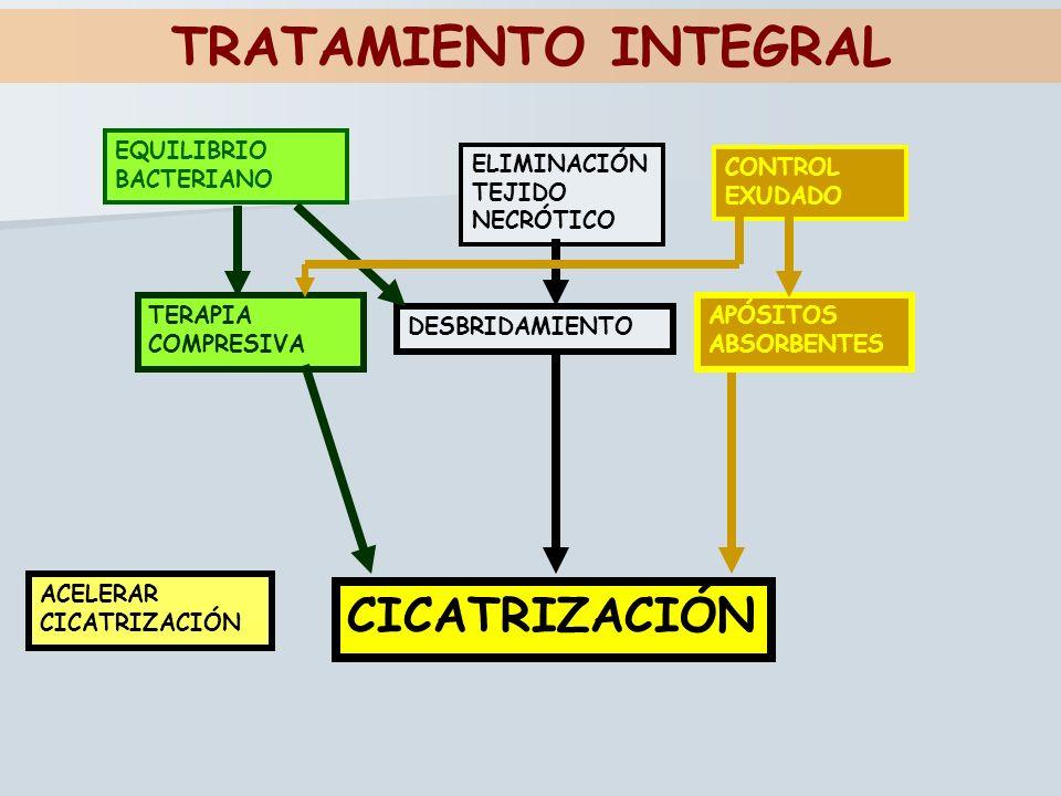 TRATAMIENTO INTEGRAL CICATRIZACIÓN EQUILIBRIO BACTERIANO ELIMINACIÓN