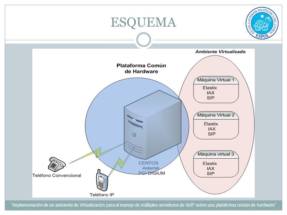 ESQUEMA Implementación de un ambiente de Virtualización para el manejo de múltiples servidores de VoIP sobre una plataforma común de hardware