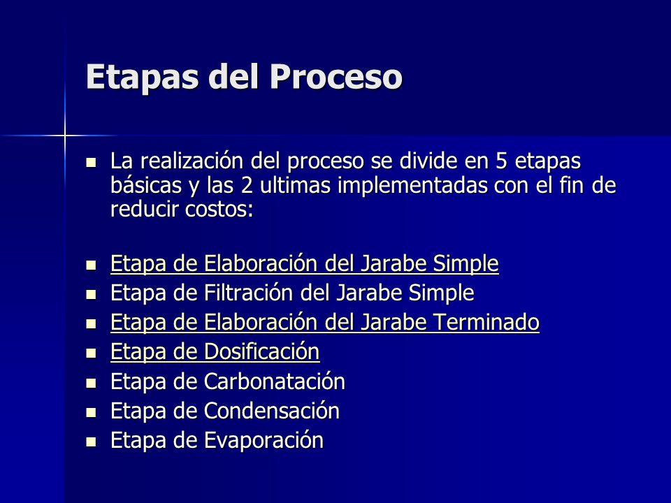 Etapas del Proceso La realización del proceso se divide en 5 etapas básicas y las 2 ultimas implementadas con el fin de reducir costos: