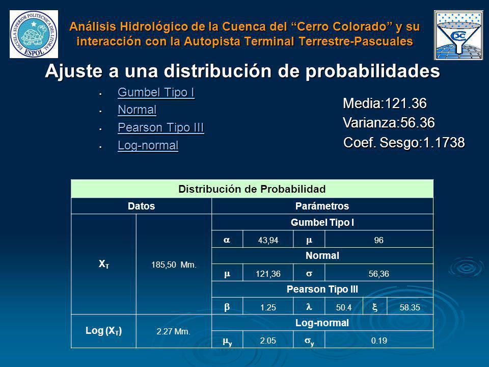 Ajuste a una distribución de probabilidades