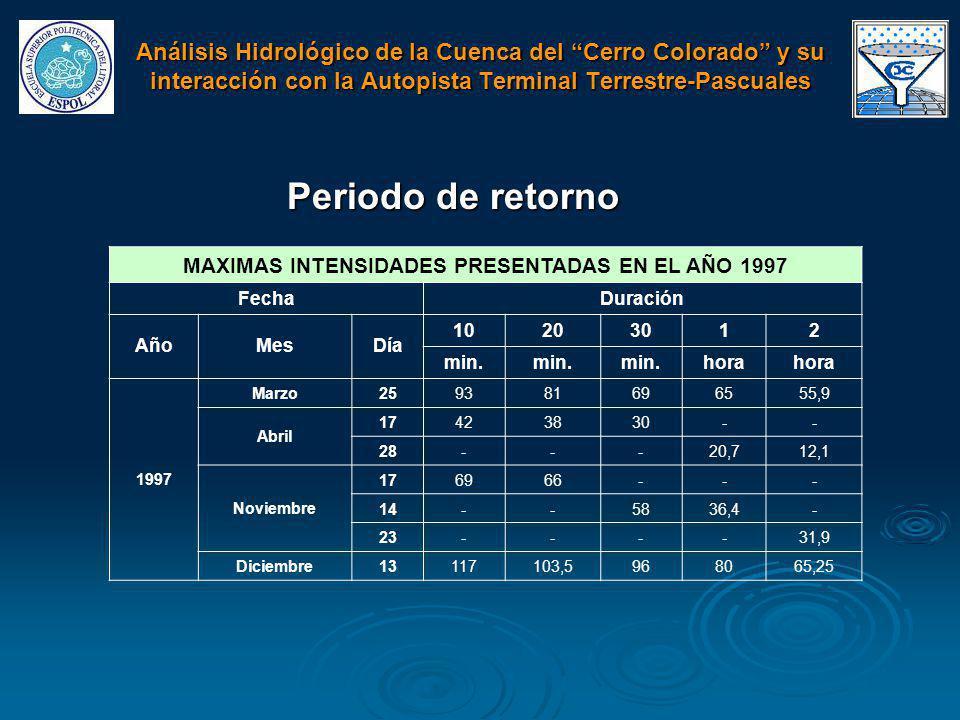 MAXIMAS INTENSIDADES PRESENTADAS EN EL AÑO 1997