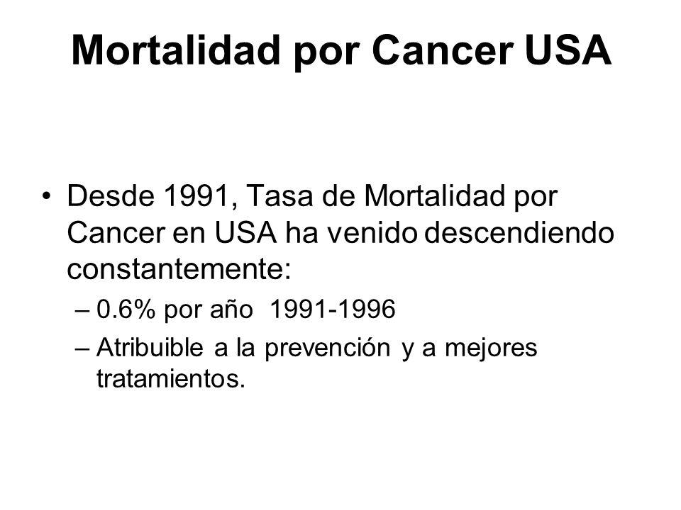 Mortalidad por Cancer USA
