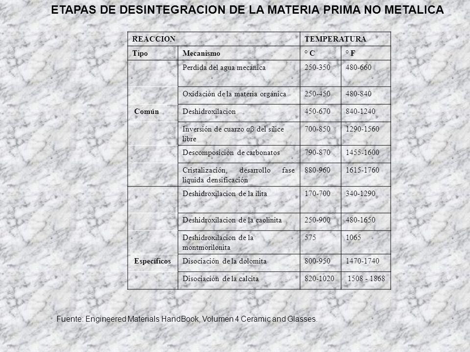 ETAPAS DE DESINTEGRACION DE LA MATERIA PRIMA NO METALICA