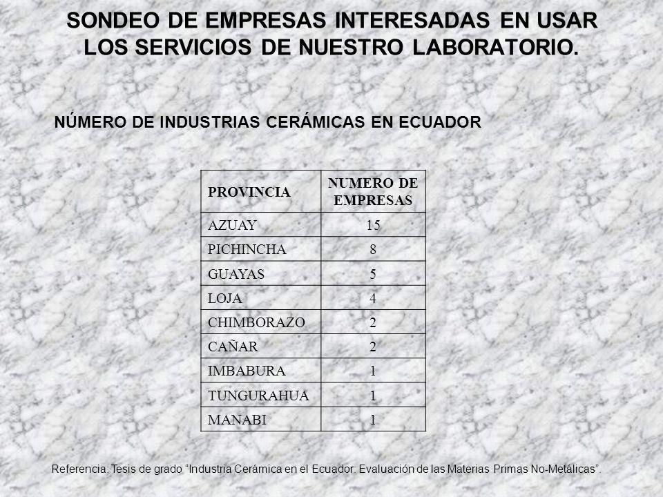 SONDEO DE EMPRESAS INTERESADAS EN USAR LOS SERVICIOS DE NUESTRO LABORATORIO.