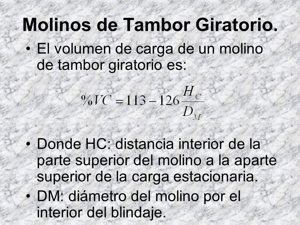 Molinos de Tambor Giratorio.