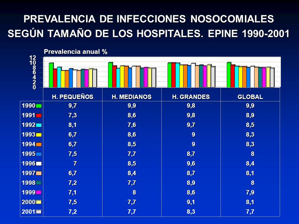 PREVALENCIA DE INFECCIONES NOSOCOMIALES