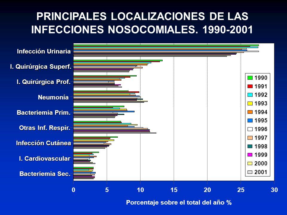 PRINCIPALES LOCALIZACIONES DE LAS INFECCIONES NOSOCOMIALES. 1990-2001
