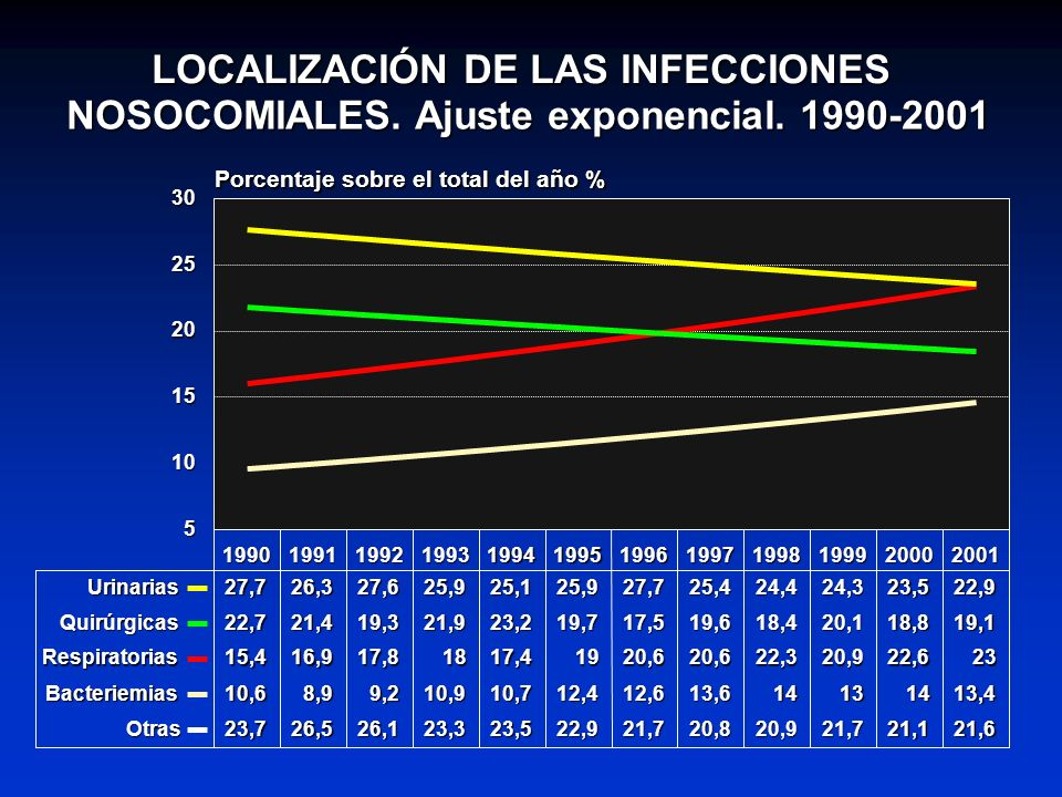 LOCALIZACIÓN DE LAS INFECCIONES