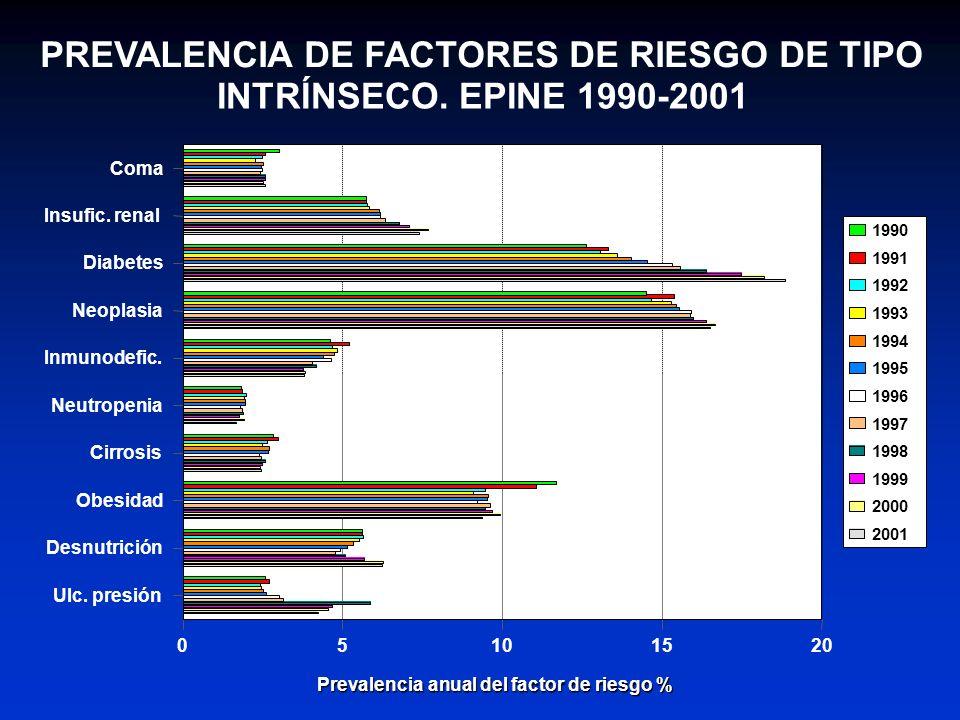 PREVALENCIA DE FACTORES DE RIESGO DE TIPO INTRÍNSECO. EPINE 1990-2001