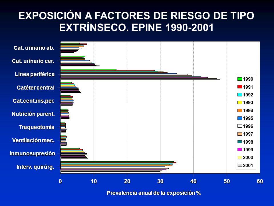 EXPOSICIÓN A FACTORES DE RIESGO DE TIPO EXTRÍNSECO. EPINE 1990-2001