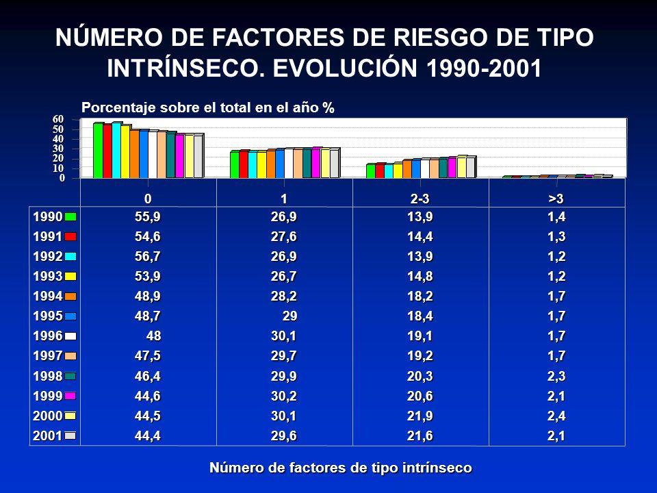 MERO DE FACTORES DE RIESGO DE TIPO INTRÍNSECO. EVOLUCIÓN 1990-2001