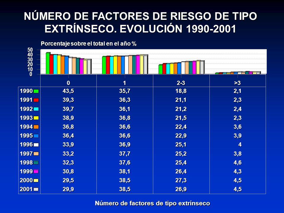 NÚMERO DE FACTORES DE RIESGO DE TIPO EXTRÍNSECO. EVOLUCIÓN 1990-2001
