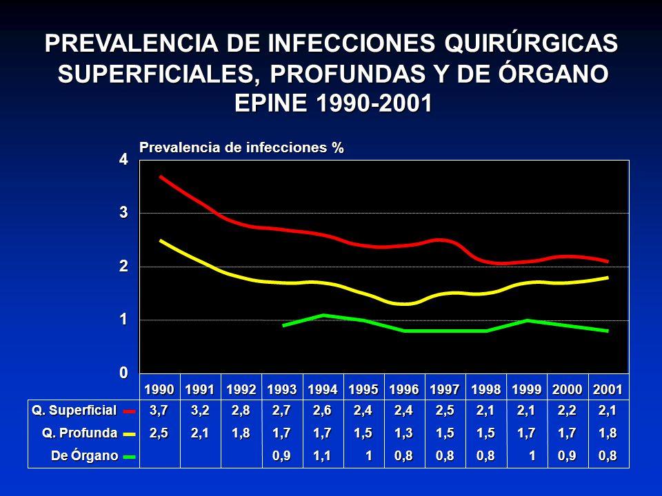 PREVALENCIA DE INFECCIONES QUIRÚRGICAS